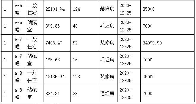 【6月跑盘-①】实探正荣滨江紫阙,今天已申领销许,验资300万,首付8成....