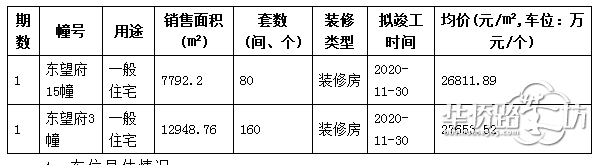 青龙地铁小镇纯新盘招商正荣东望府刚刚拿到销许,共计4栋楼,精装均价26534-27653元/�O!