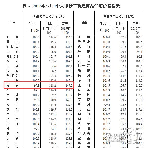 最新!南京5月房价环比再降 0.2% 已连跌6个月