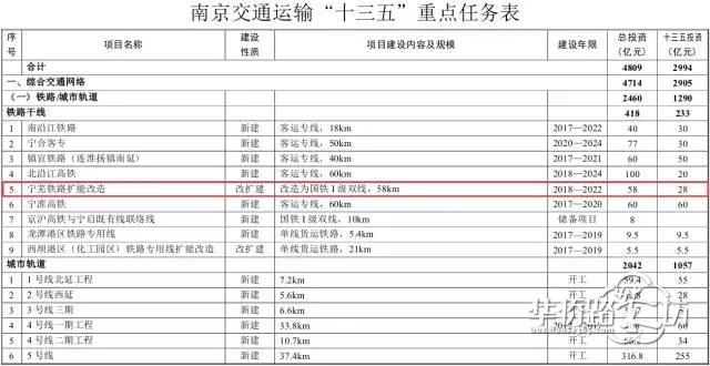 """好消息!宁芜铁路外绕工程计划在""""十三五""""期间完工,一大波板块要起飞咯~~"""
