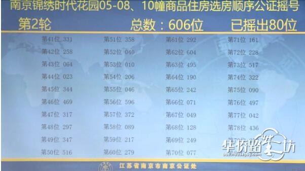 中签率74.6%!大华锦绣时代公证摇号结果出炉!