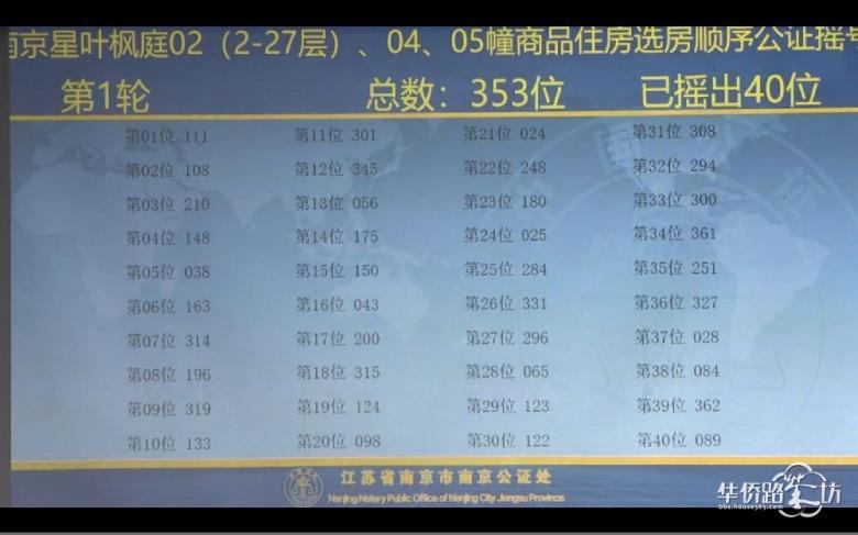 中签率89.5%!星叶枫庭公证摇号结果出炉