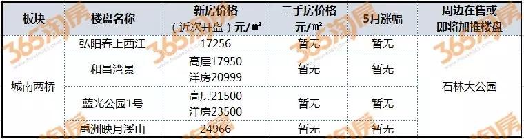 新房二手房价差10000元/