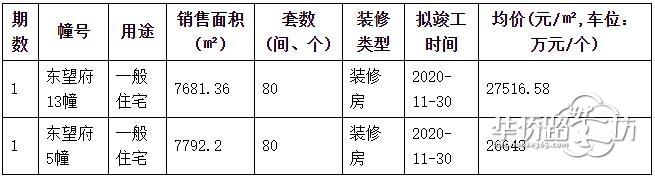 招商正荣东望府今日领取销许,加推5和13号楼,户型面积94�O!