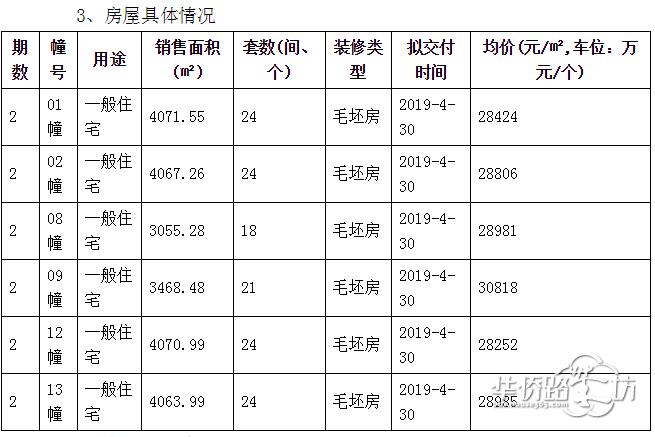 江北纯新盘保利云禧新领135套房源销许,毛坯均价不到29000元/平,马上就开盘!