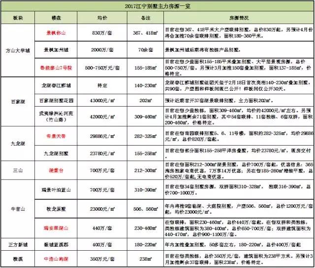 2017江宁别墅上市量大盘点!14家别墅房源任你选!
