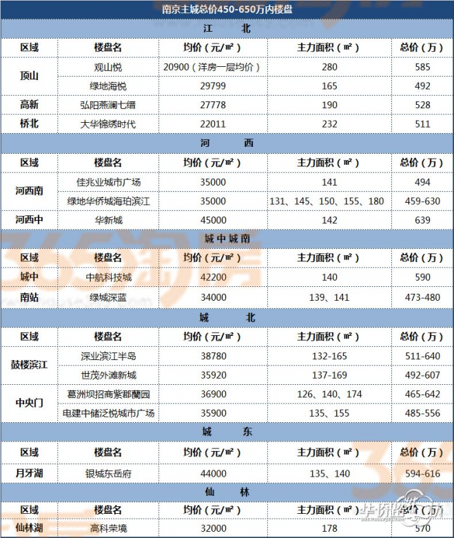 #头条热议#南京的富豪、刚需纷纷出动 冒雨买房!主城购房,你会选择哪里?