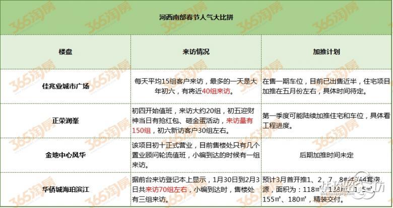 震惊!年后测温河西8盘,有盘春节期间150组来访,新年买房人心态平稳依旧抢河西!