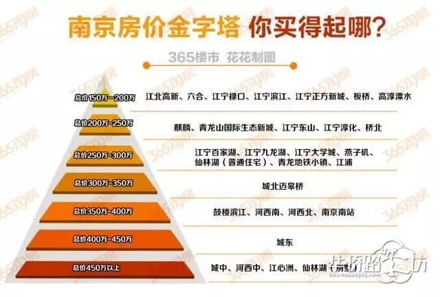 总价188万起!在江宁买得起精装三房!