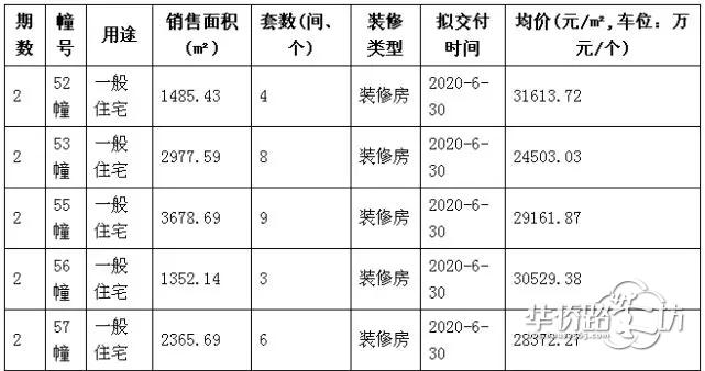 刚刚!绿城南京桃花源新领30套精装合院销许!